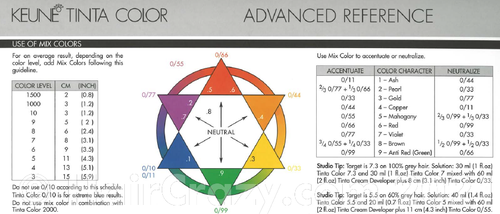 so according to this keune .6 and .5 are red tones right?