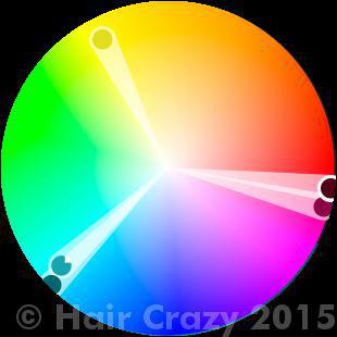 A triadic colour harmony mapped out on the colour wheel.