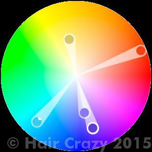 Both hair swatches above can be represented on the colour wheel as a tetradic harmony.